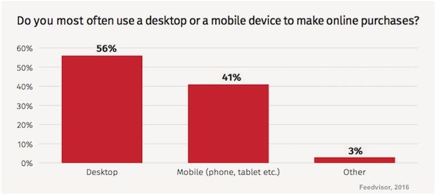 Customer Behavior - Some 41% of Amazon customers say they use a mobile device (smartphone or tablet) most often to make purchases on the site, according to recent research from Feedvisor.