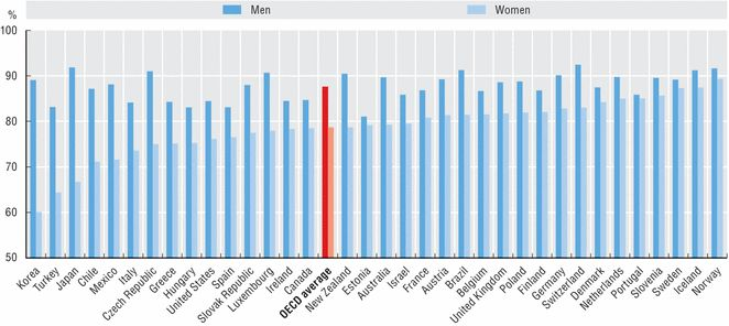 Employment rate of 25-64year-olds with tertiary  education, by gender, 2010