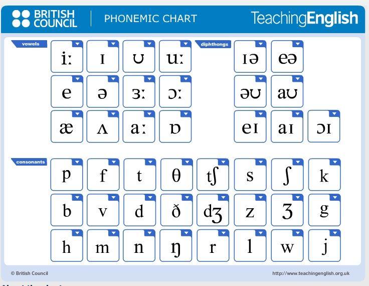 English Phonetic Alphabet With Sounds  EslEfl  Phonics