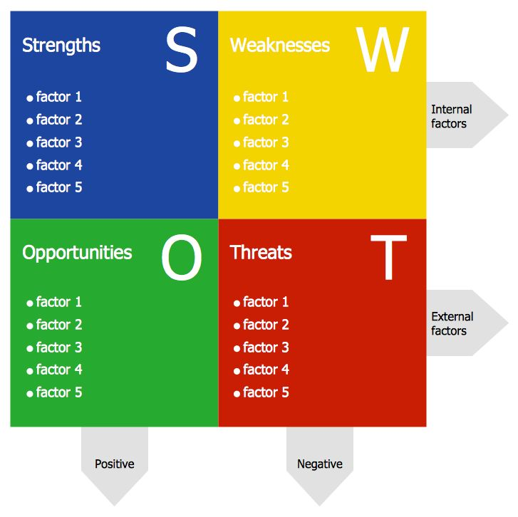 21 best Management - SWOT and TOWS Matrix Diagrams images on - business swot analysis