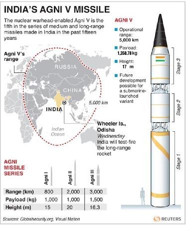 Agni V, the Nuke Missile that can hit Beijing but not London!