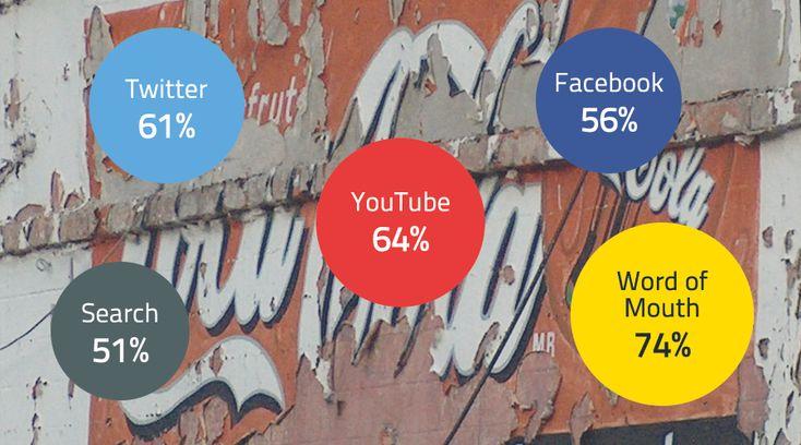 In che modo la diffusione di internet e lo sviluppo delle nuove tecnologie hanno modificato il processo decisionale di acquisto del consumatore? Scoprite di più sul nostro blog! --> http://blog.buzzoole.com/it/campagne/content-marketing-funnel/  #buzzoole #brandedcontent #contentmarketing #permissionmarketing #salesfunnel
