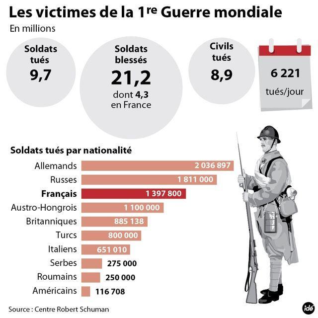 Les victimes de la 1ère guerre mondiale