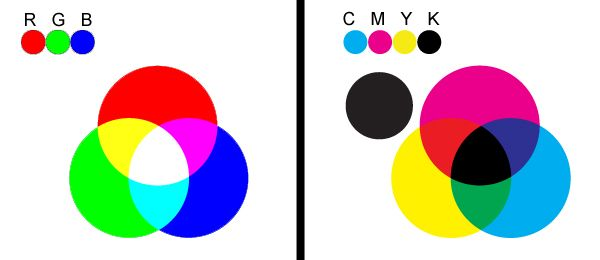 Learn the difference and when to use #CMYK and #RGB for your next #design or #printing project. Click the graphic to read the full article.