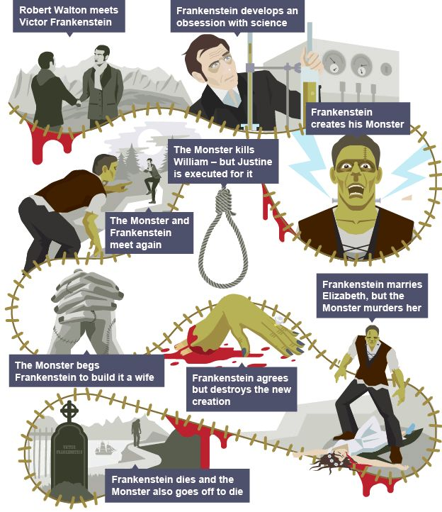 chapter analysis of frankenstein a novel by mary shelley Frankenstein by mary shelley in mary shelley's 1818 novel frankenstein, a young scientist brings on his own destruction by constructing an artificial man and bringing it to life.