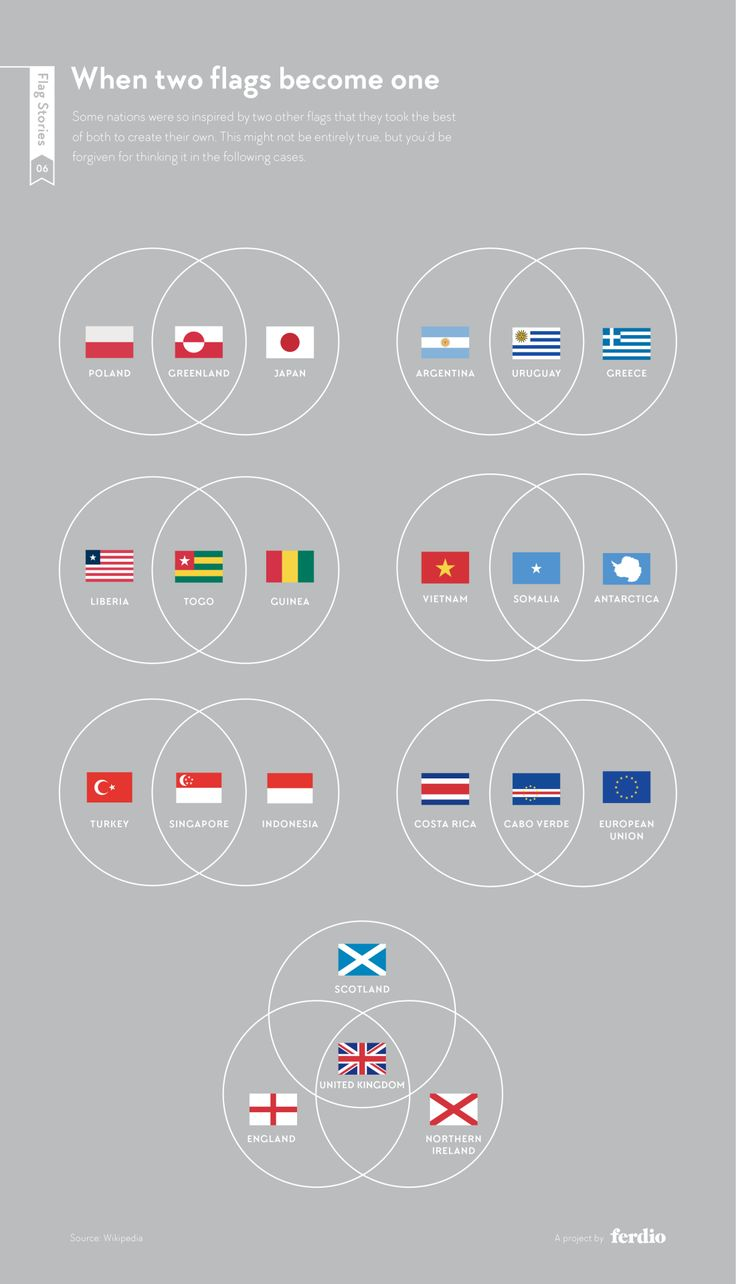 When two flags become one