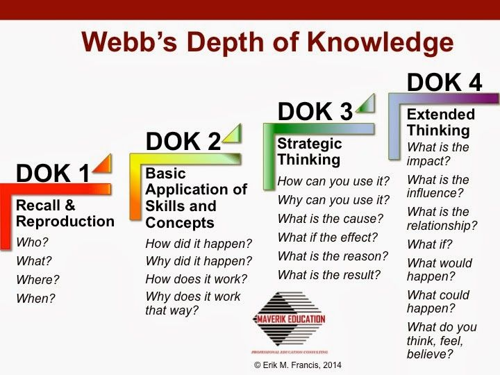 H.O.T. / D.O.K.: Teaching Higher Order Thinking and Depth of Knowledge: Let's Make a D.O.K.! A Game Show Approach to Depth of Knowledge