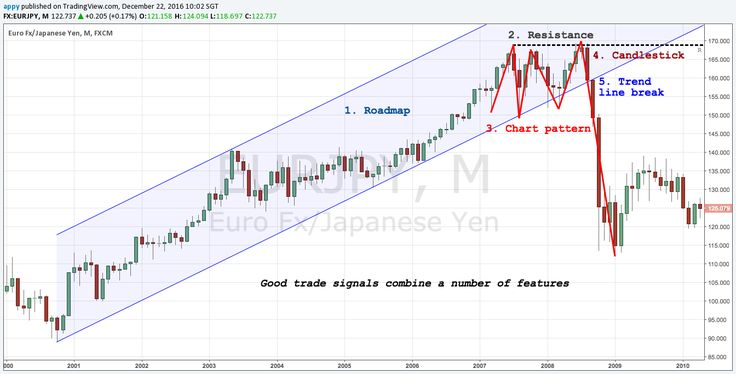 Technical Analysis of Stock Trends and Charts