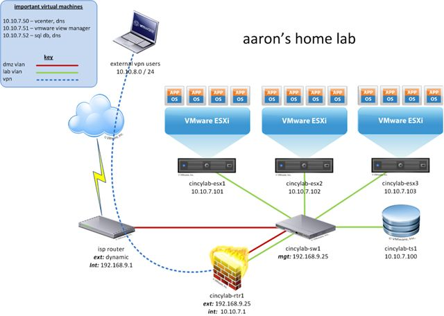 Visio Diagram Virtual Servers