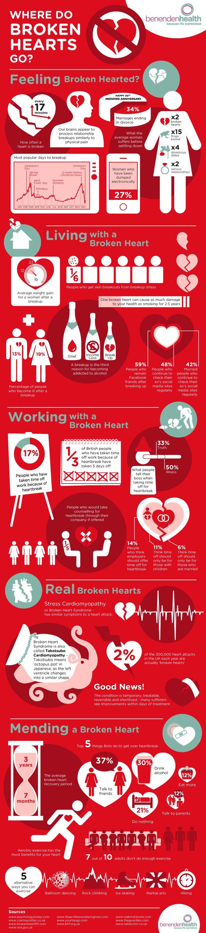 Where Do Broken Hearts Go?  #Infographic #BrokenHearts #Relationships #Health