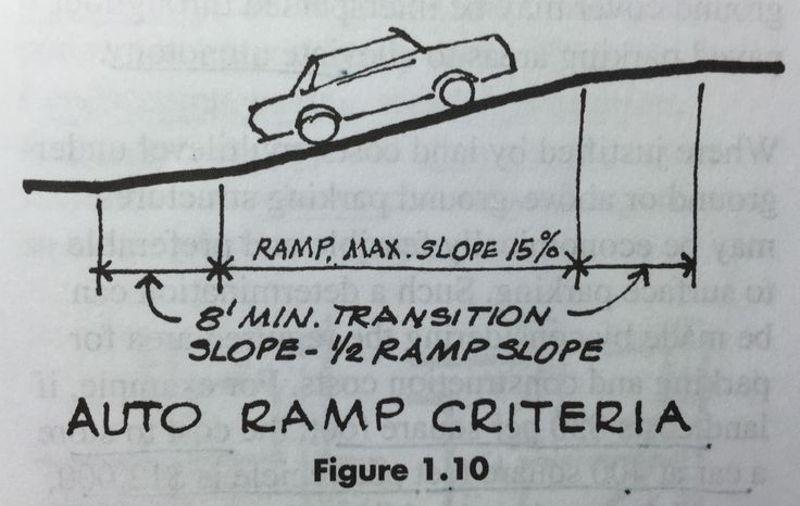 ramps should not be steeper than 15 for slopes over 10