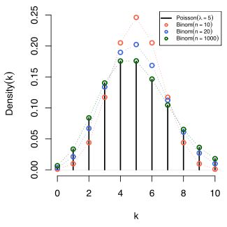 Poisson distribution Another fitted mean for GLMM in genstat