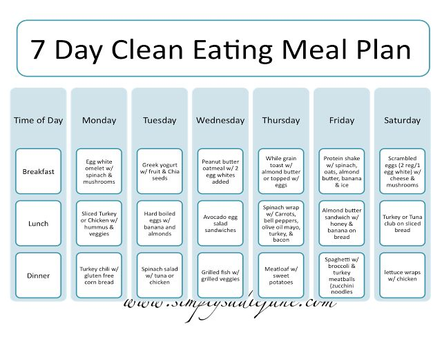 MY FITNESS CLASS: PART 1: NUTRITION // 7 Day Clean Eating Meal Plan