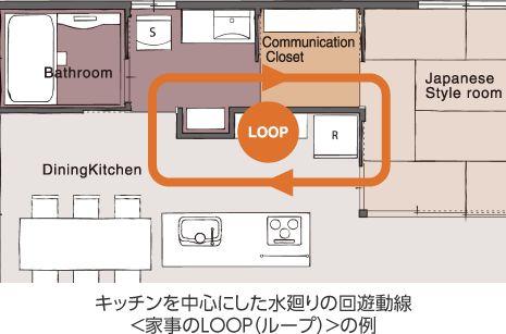 キッチンを中心にした水廻りの回遊動線<家事のLOOP(ループ)>の例