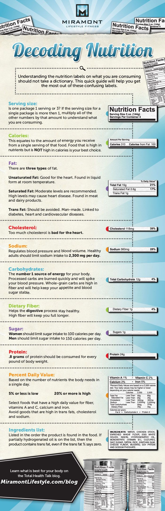 Decoding Nutrition Infographic, this is great for my health class and challenger kids very simple