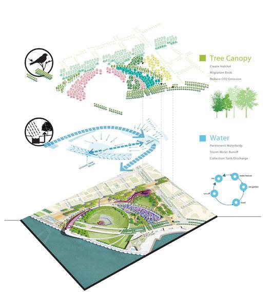 Beirut waterfront park   Inspirations   ideas   Parking