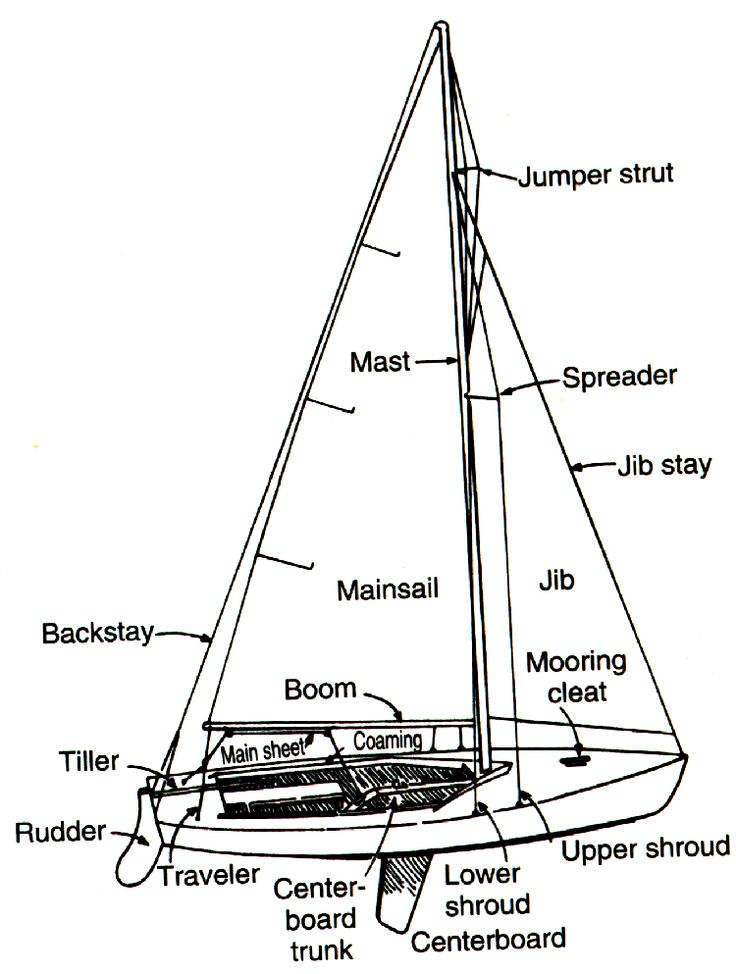 12 best trailerable sailboats images on Pinterest
