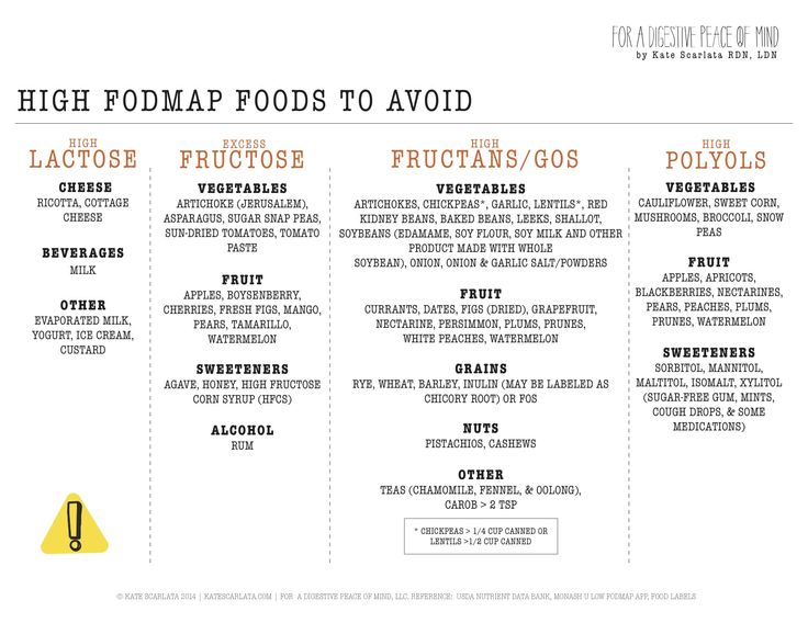 HIGHFODMAP!CHECKLIST_april2015