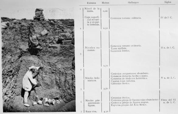 La fotografía en el debate de la cronología de Ampurias y los materiales ibéricos. Según Castillo (1943, fig. 39)  La fotografia en la Arqueologia Española - Susana González Reyero  PDF: http://www.rah.es/catalogo/catalogo/gabinete/ah/FOTOGRAFIA_Baja.pdf