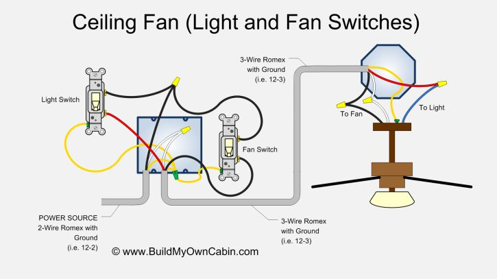 Ceiling Fan Wiring Diagram (Two Switches) in 2020 ...