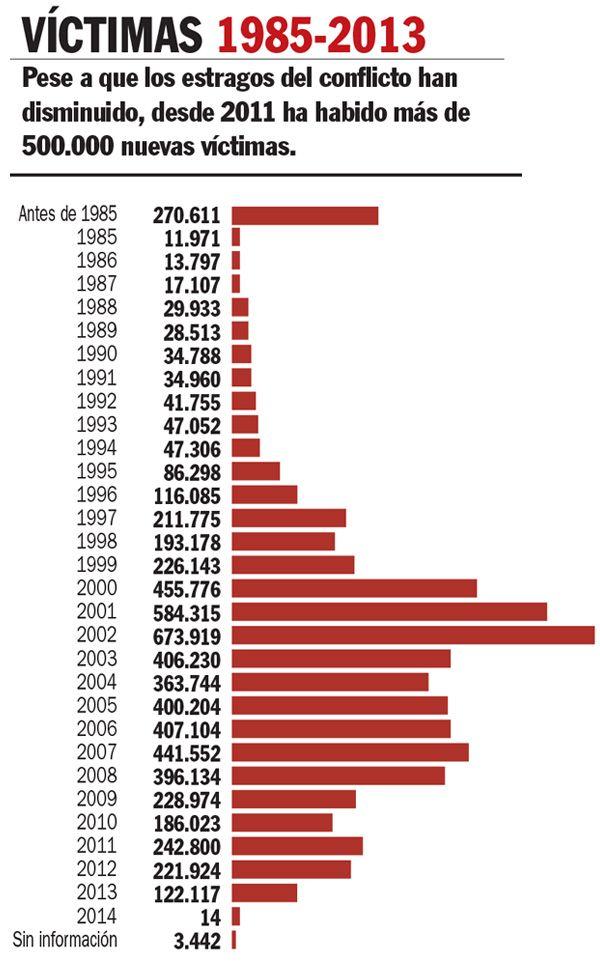 Víctimas del conflicto armado en Colombia , Nación - Edición Impresa Semana.com