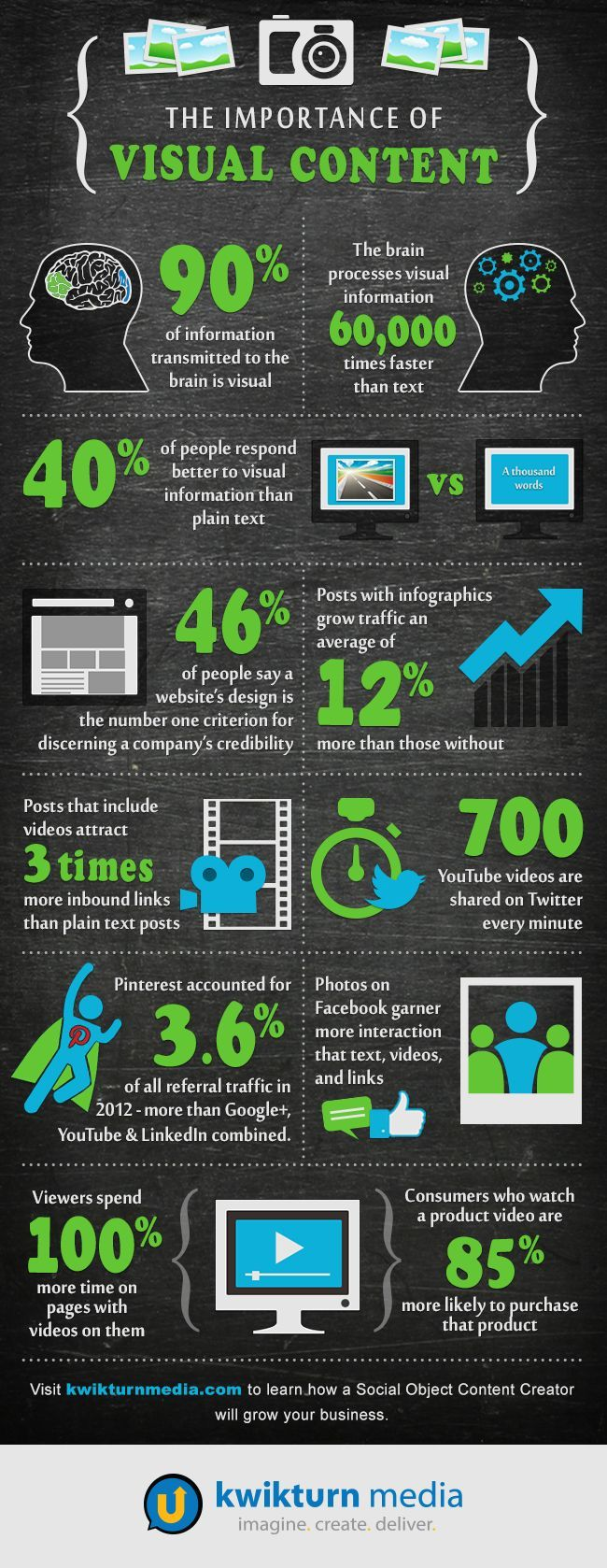 10 Reasons Why You Must Use Visual Content as Part of Your Marketing Strategy