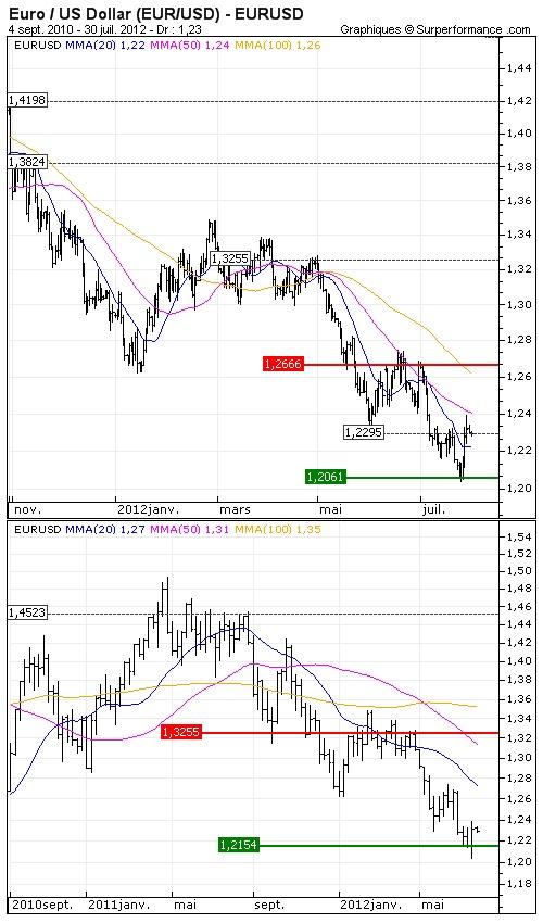 Euro / US Dollar (EUR/USD) : Mario Draghi au secours de la zone Euro - Opinion : Négative sous les $1.2317  > Objectif de cours : 1.198 USD - http://www.zonebourse.com/EURO-US-DOLLAR-EUR-USD-4591/analyses-bourse/Mario-Draghi-au-secours-de-la-zone-Euro-31464/