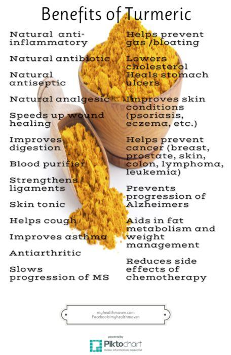 My Health Maven - -Benefits of Turmeric