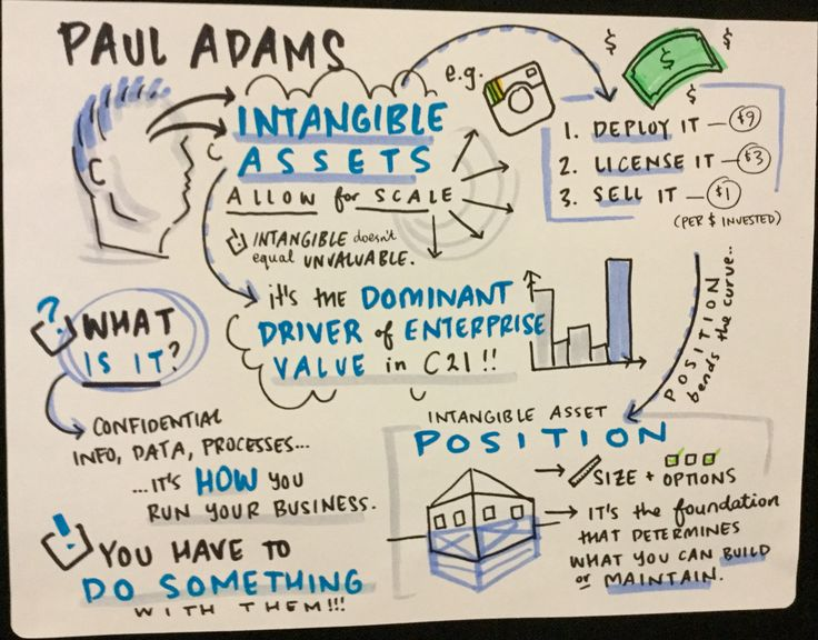 Paul Adams Identifying, protecting and commercialising your IP