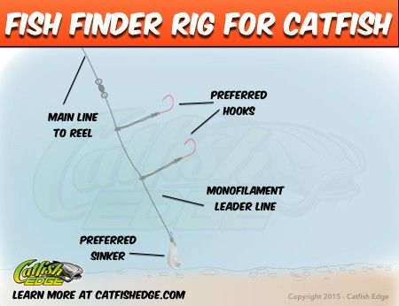 The fish finder rig is one of many ways to rig for catfish but is this one of the catfish rigs you should be using? Maybe, it depends on technique and more.