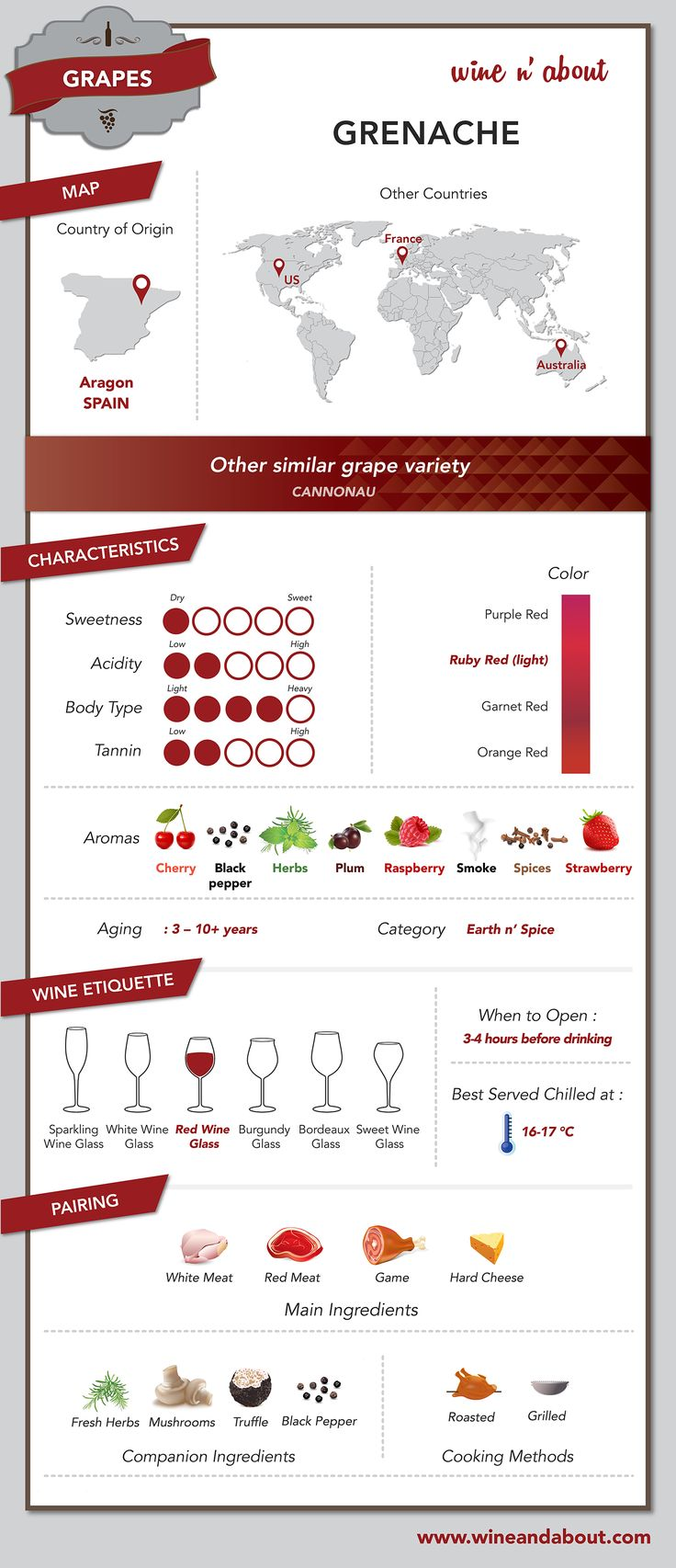 The grape variety called Grenache  is one of the most widely planted red wine grapes in the world. It is probably originated from Spain, where is widely diffused. Today can be found mainly – but not only - in the south of France, California and Australia.