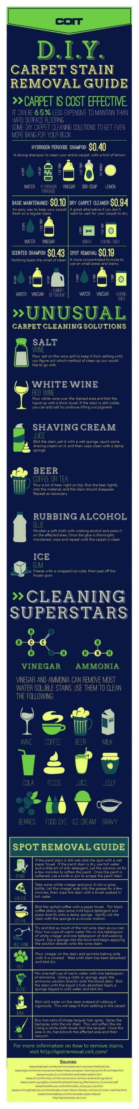 10 graphs that will make you pro at cleaning anything
