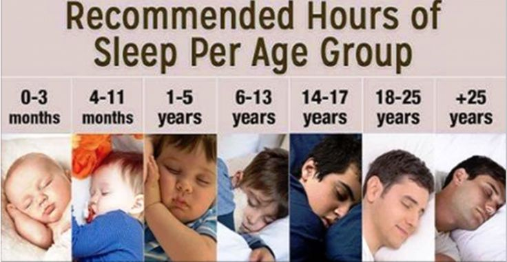 In what kind of shape our body and health it will be very much depends on the quality of sleep and its duration. Therefore, experts suggest that we need to comply to certain recommendations when it comes to sleep duration. According to the National Sleep Foundation sleep time should be adjusted to age, and the …