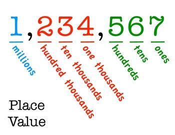 25+ best ideas about Place value chart on Pinterest   Decimal ...
