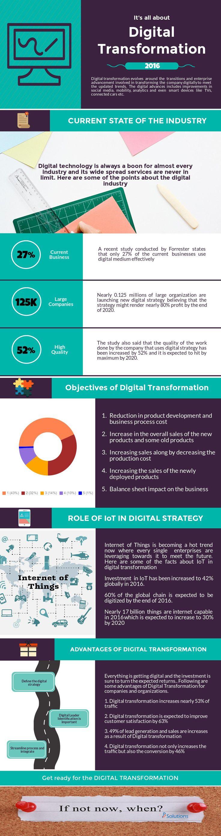 Digital Transformation 2016 - K2B Solutions https://k2bsolutions.wordpress.com/2016/01/23/digital-transformation-2016-k2b-solutions/