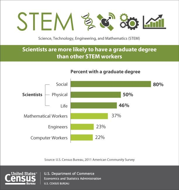 33 best images about education statistics on pinterest - Bureau of census and statistics ...
