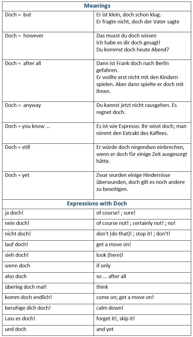 The Word DOCH – A Translation Challenge - learn German,vocabulary,words,german