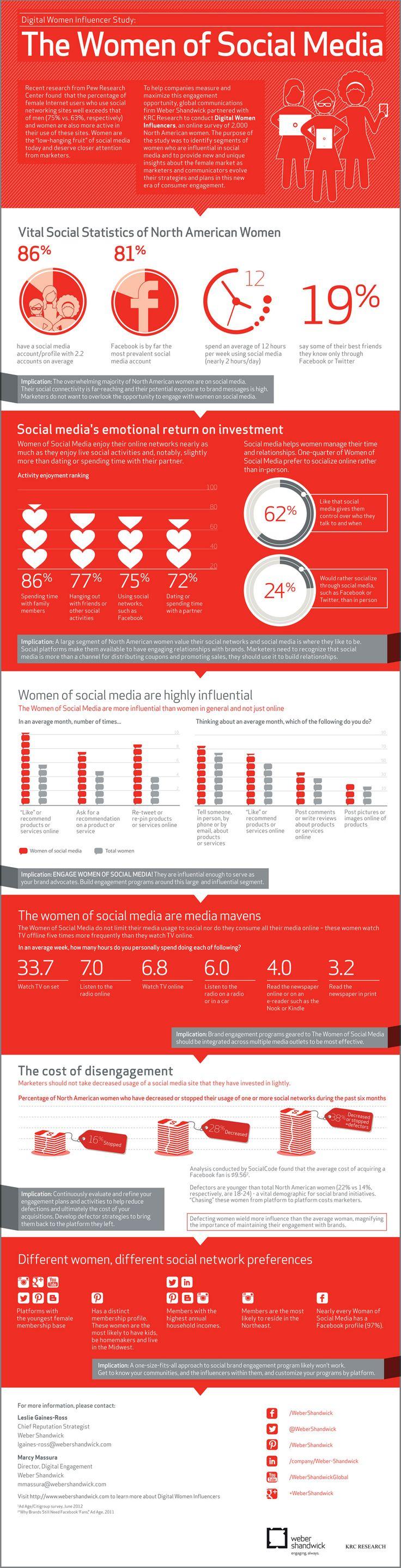 The #Women of #SocialMedia