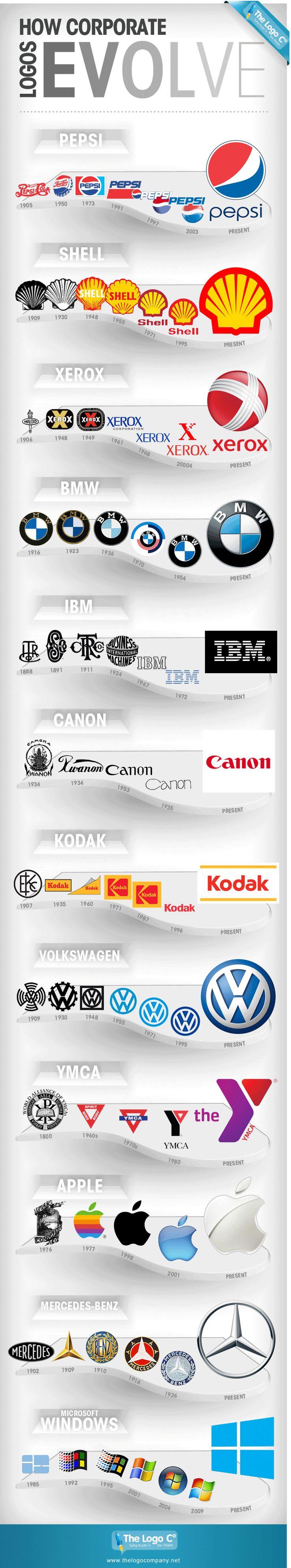 Hoe logo's van grote bedrijven langzaam ontwikkelen