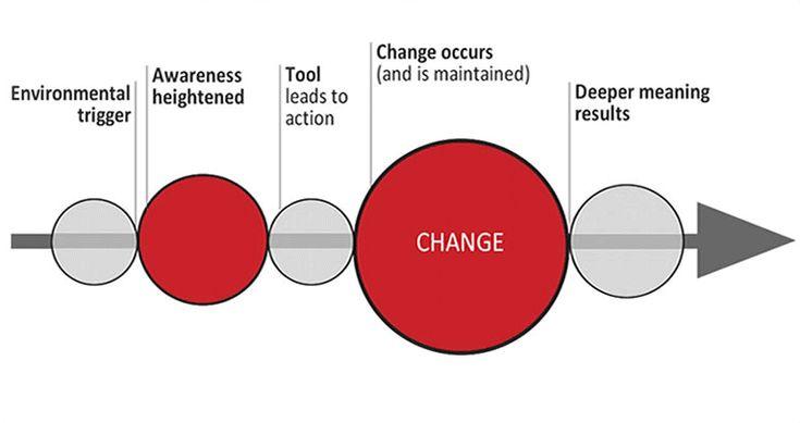 Behaviour Change Process_ Google Image Result for http://johnnyholland.org/wp-content/uploads/change.gif