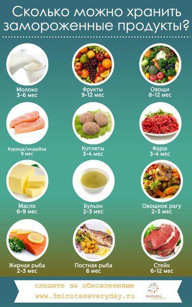 5 минут каждый день Сколько можно хранить замороженные продукты
