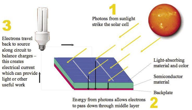 how does solar energy work diagram save big on your. Black Bedroom Furniture Sets. Home Design Ideas