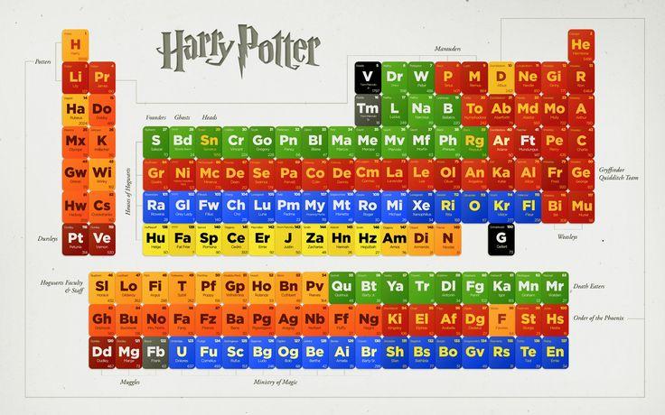 Harry Potter periodic tableGeek, Harry Potter Character, Nerdy, Awesome, Harrypotter, Periodic Tables, Book, Potterhead, Potter Periodic