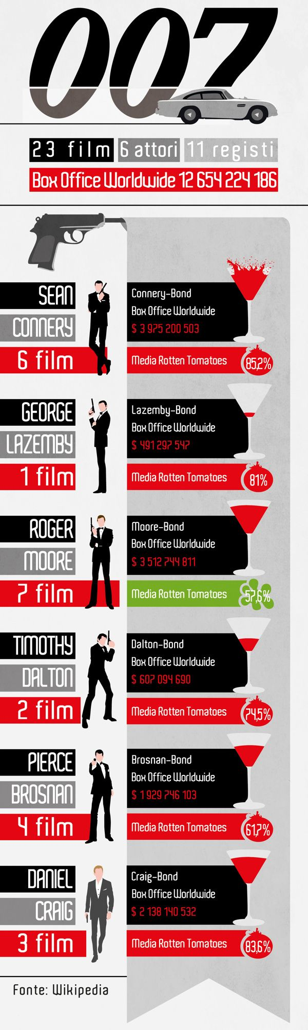 Infografica 007 by Gianni Peruzzo, via Behance