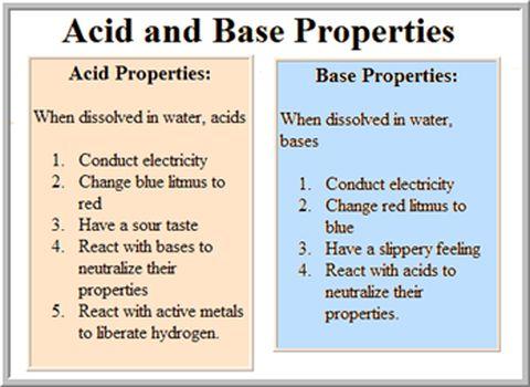17 best images about 10 acids bases on pinterest buffer solution alkaline foods and minerals. Black Bedroom Furniture Sets. Home Design Ideas