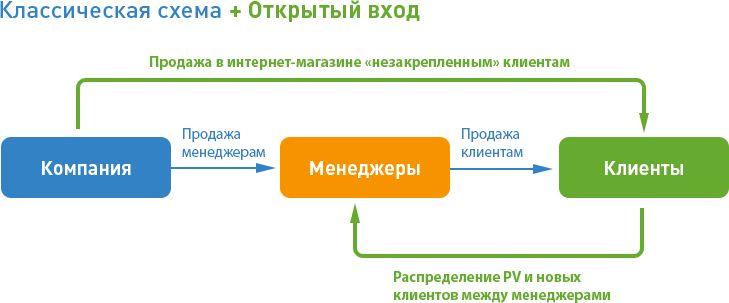 Классическая схема + Открытый вход
