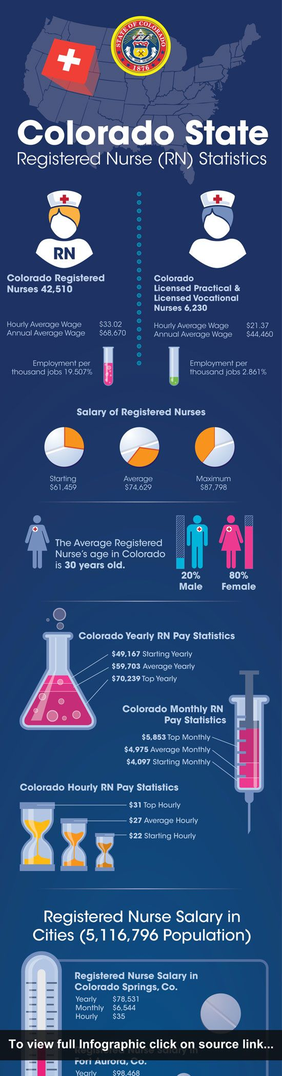 17 best ideas about registered nurse salary colorado is a beautiful state which is known for its rich cultural heritage and historical landmarks