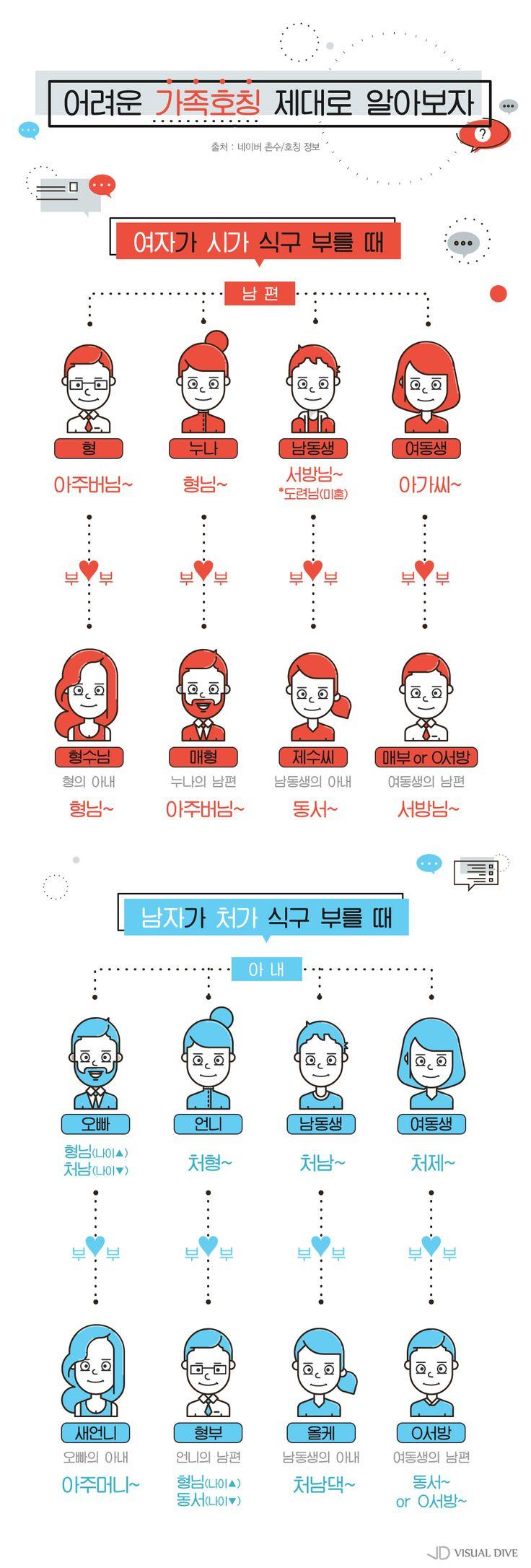 """""""매부? 서방?""""…가족모임서 호칭 때문에 고민하지마세요 [인포그래픽] #family / #Infographic ⓒ 비주얼다이브 무단 복사·전재·재배포 금지"""