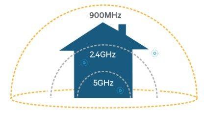 Wifi Halow soll über eine deutlich größere Reichweite als andere WLAN-Standards verfügen.
