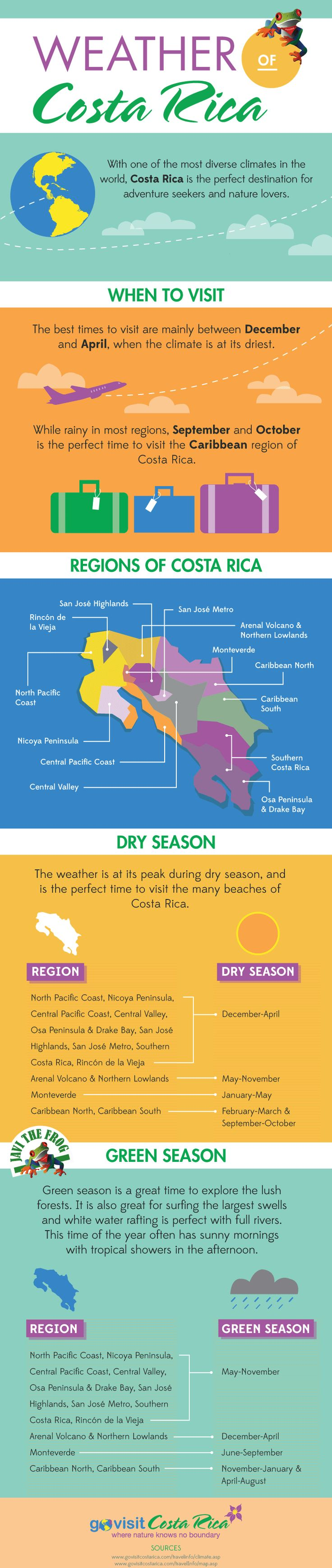 Costa Rica Weather Infographic